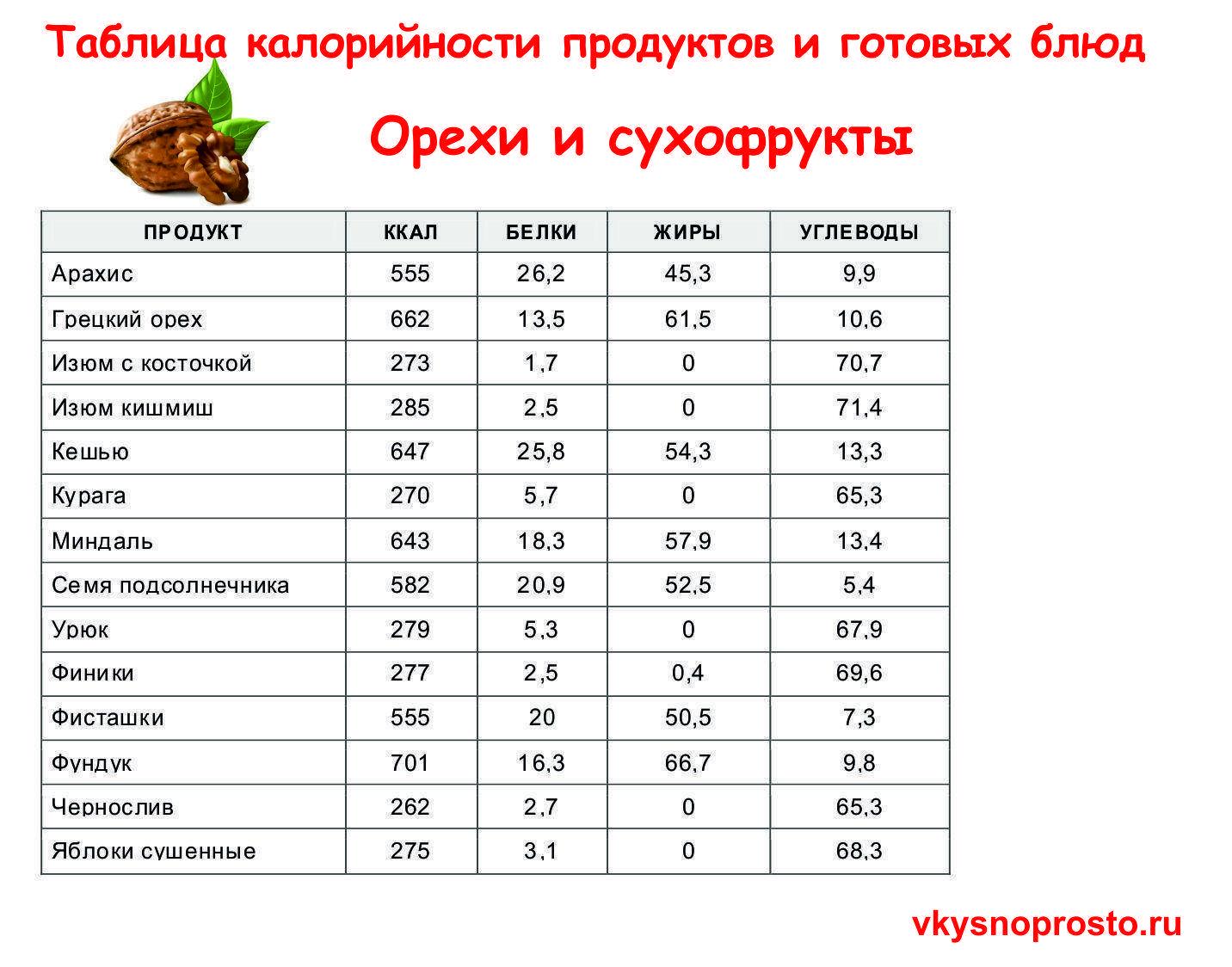 Таблица калорийности продуктов - распечатать