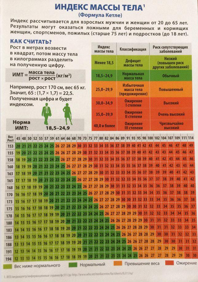 Расчитать индекс массы тела, калькулятор имт