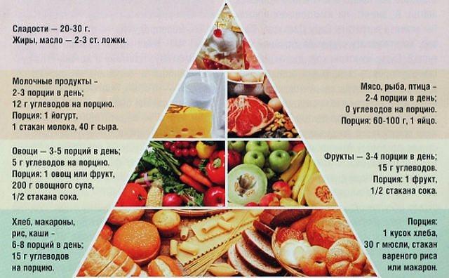 Правильное питание при тренировках: основные принципы и меню