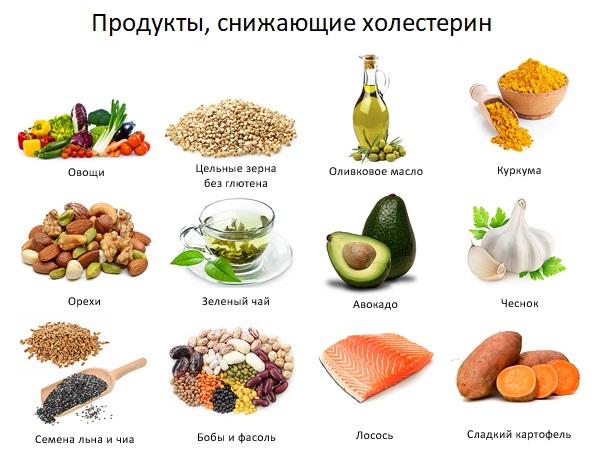 Как быстро понизить уровень холестерина без статинов