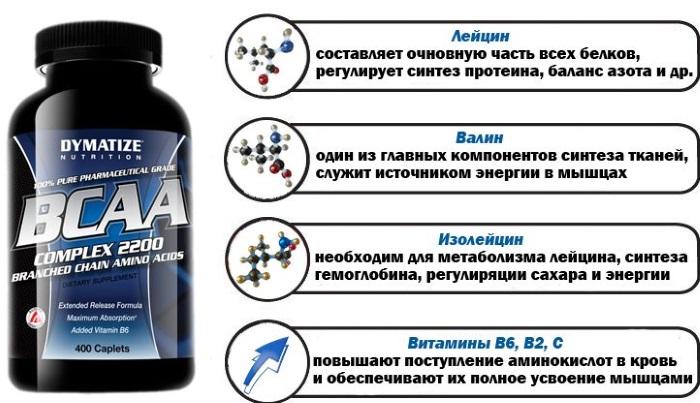 Восстановление после тренировки с помощью препаратов и питания
