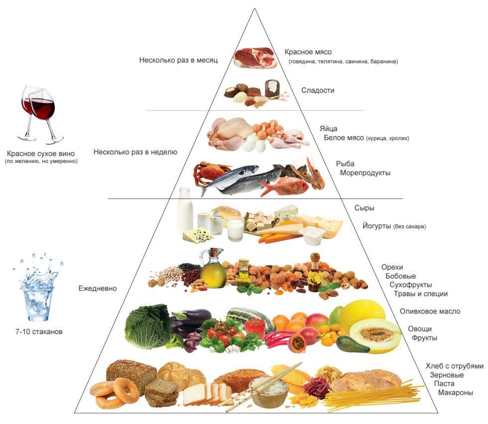 Средиземноморская диета: меню для похудения на неделю, каждый день, рецепты для россии, отзывы и результаты | customs.news