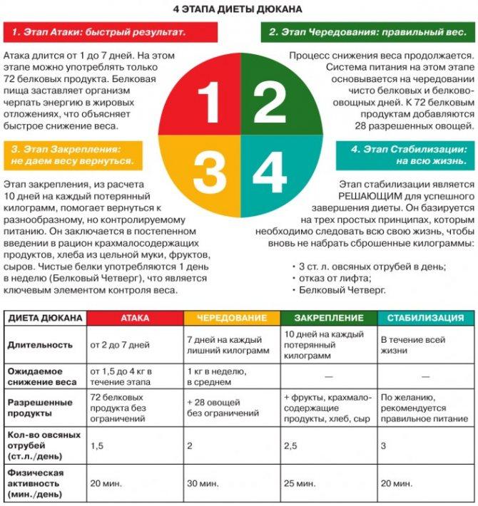 Диетическое меню на неделю с рецептами для похудения: самые эффективные диеты