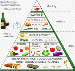 Вкусная и полезная средиземноморская диета с меню на каждый день