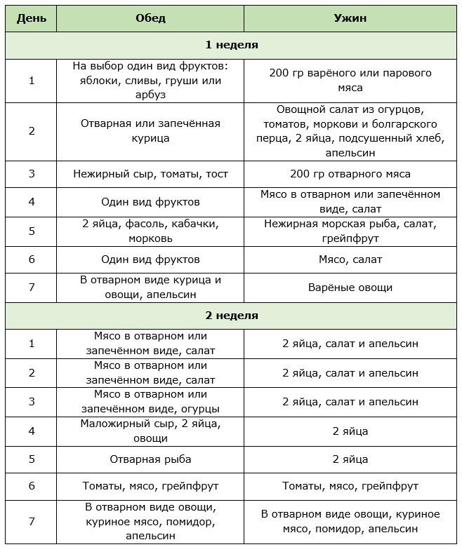 Диета аткинса: меню на каждый день. список разрешенных и запрещенных продуктов