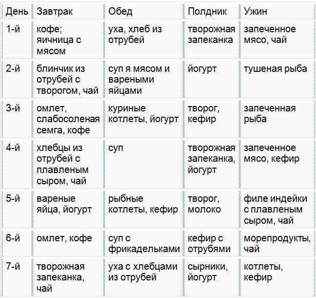 """Диета дюкана первая фаза """"атака"""" - что можно кушать, меню на неделю"""
