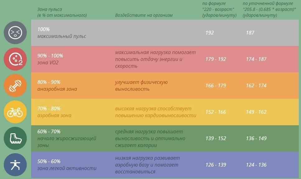 Пульс для сжигания жира - формула расчета при кардиотренировке