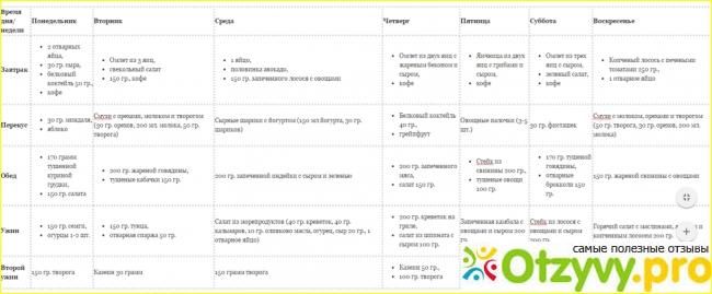 Кето диета: отзывы врачей - диетологов о кетогенном питании