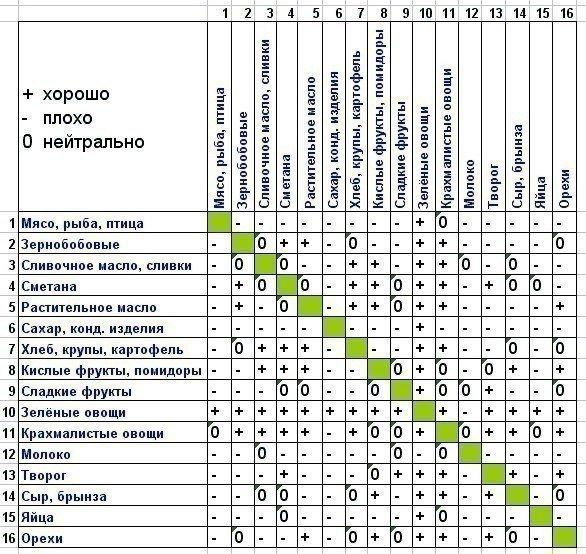 Выбор продуктов при правильном питании: сочетания продуктов, советы, таблица совместимости продуктов