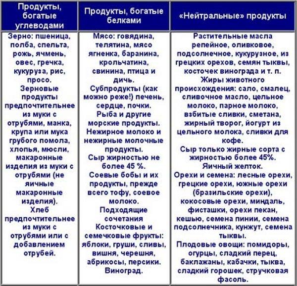 Безуглеводная диета - меню и таблица продуктов