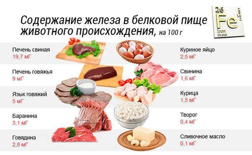 Какие продукты повышают гемоглобин - содержание железа в крови