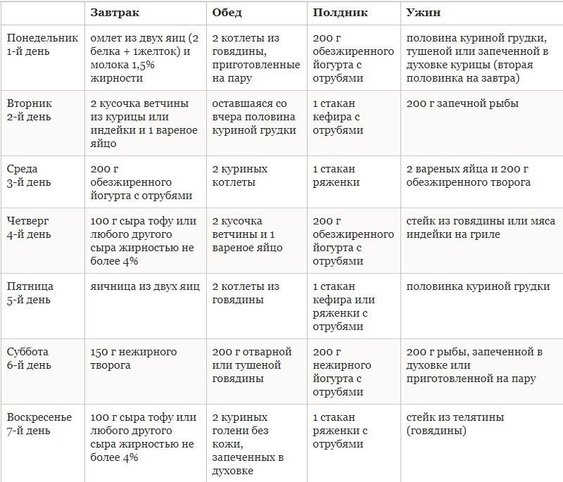 Диета дюкана меню на каждый день таблица атака рецепты | похудение тут
