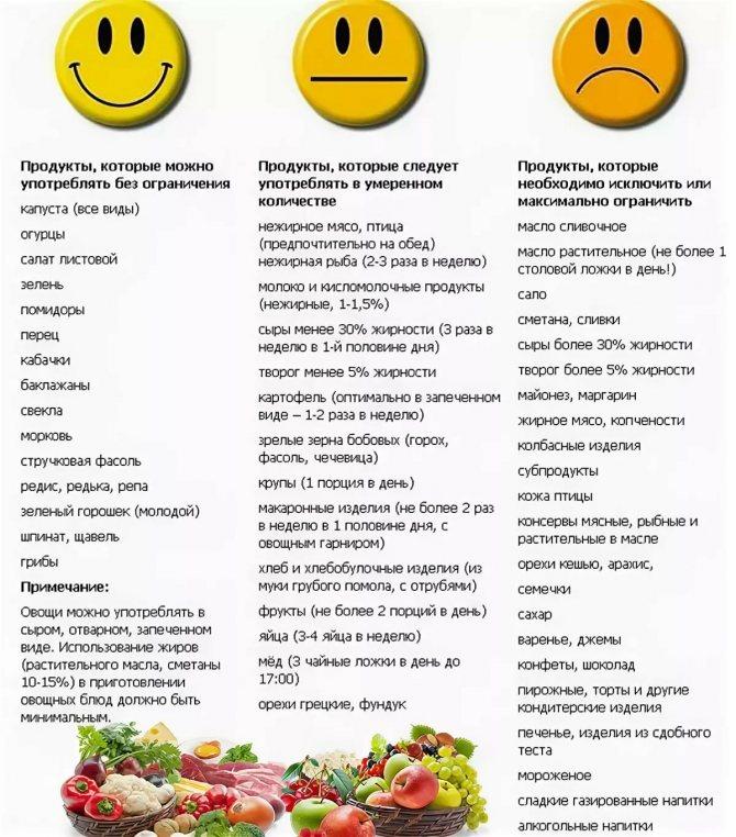 Какие углеводы можно есть при похудении - дневная норма и список продуктов
