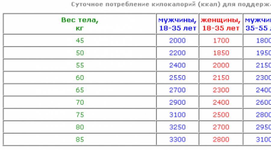 Расчёт бжу - норма, формула (+ калькулятор онлайн)