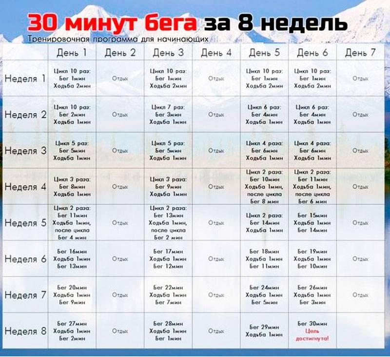 Интервальный бег для похудения - таблица, программа | slimming-club.ru
