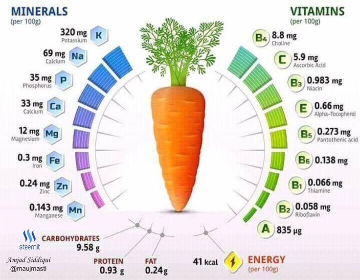 Где больше всего витамина а – в каких продуктах