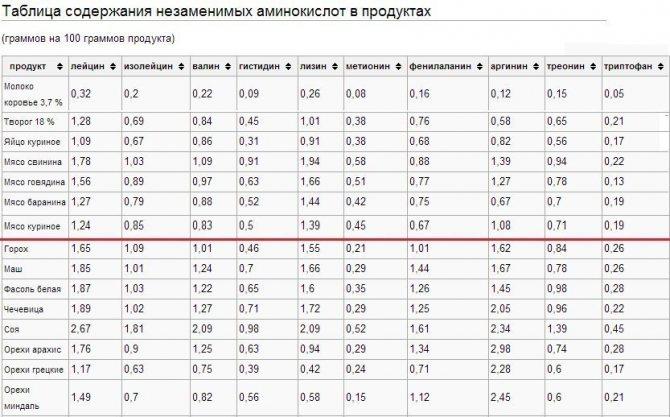 Аминокислота лейцин в продуктах питания: таблица содержания, список
