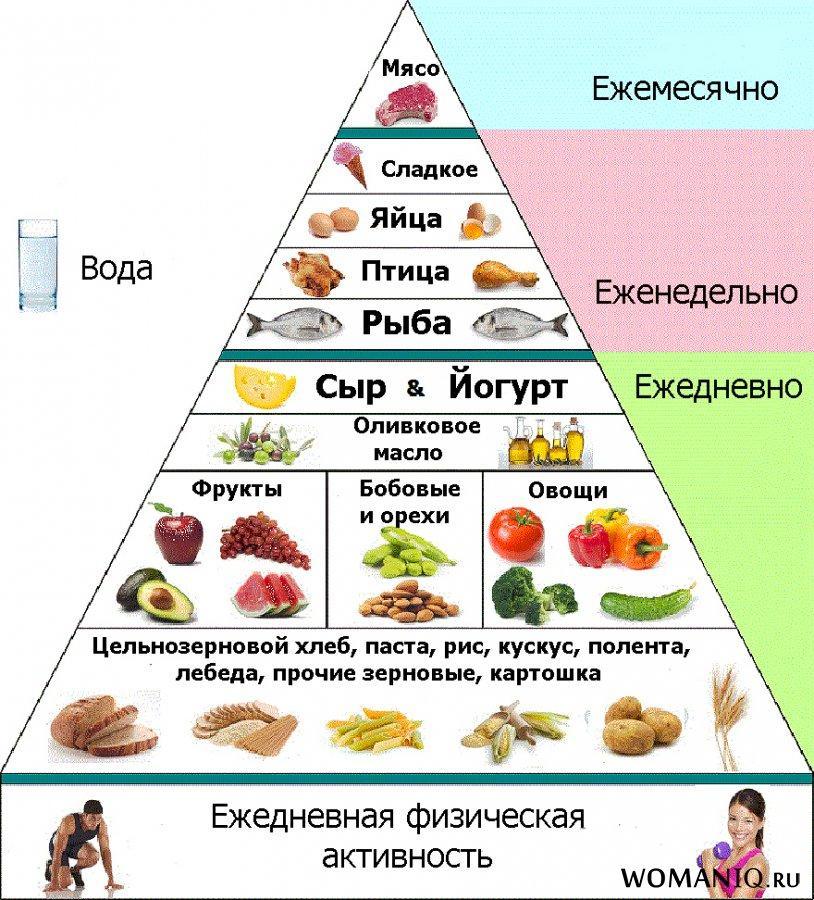 Какие продукты надо есть, чтобы похудеть - список для правильного питания и диет, какую еду нужно исключить