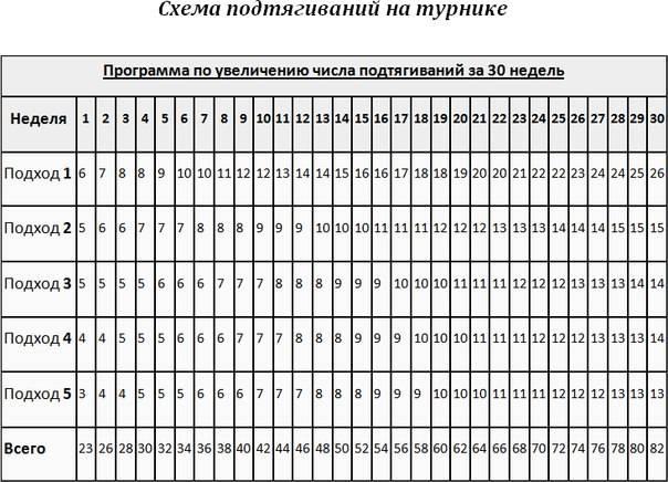 Как увеличить количество подтягиваний на перекладине с нуля до десяти раз и более