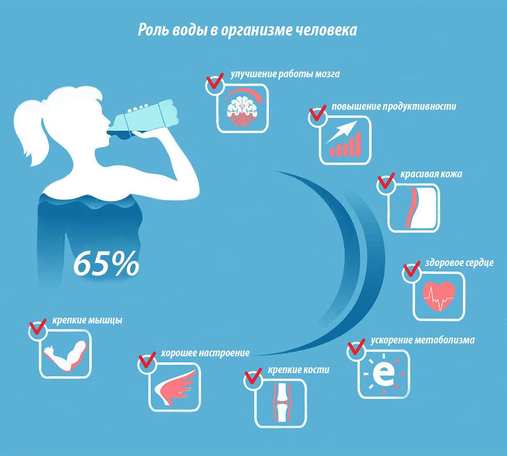 Сколько пить воды, чтобы похудеть - питьевой режим и водная диета, как рассчитать норму в день