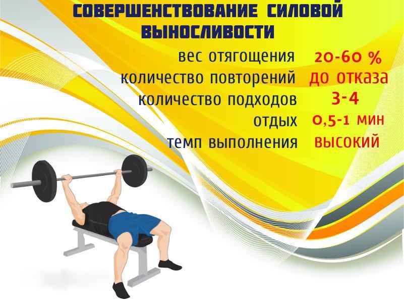 Сколько повторений и подходов делать на массу бодибилдеру | бодибилдинг и фитнес программы тренировок, как накачать мышцы, сбросить лишний вес