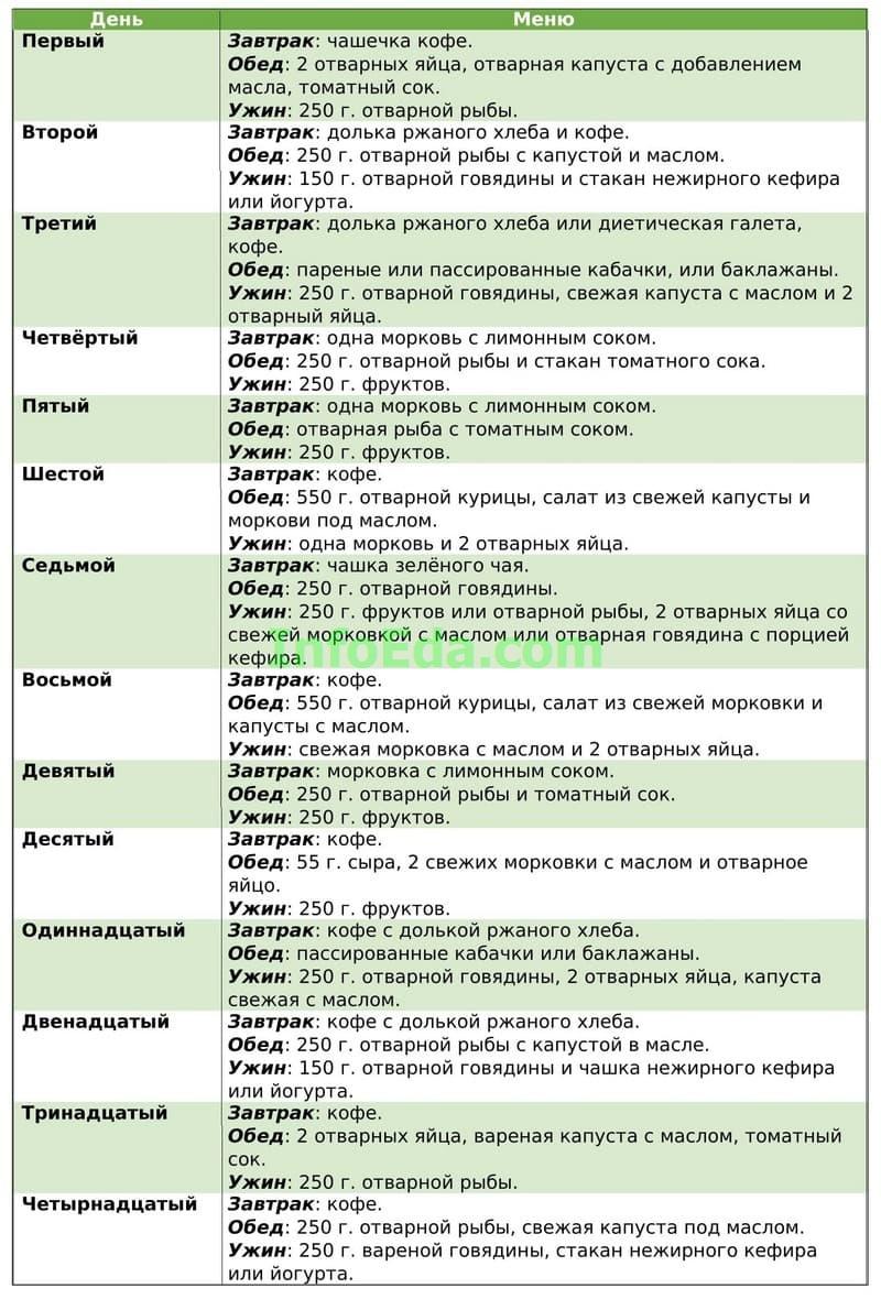 Японская диета на 14 дней: таблица меню, отзывы и результаты, фото
