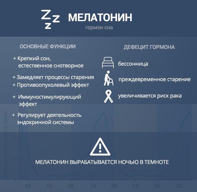 Что такое мелатонин: как правильно принимать гормон сна из добавок и каких эффектов ожидать