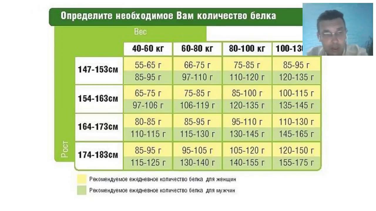 Питание для набора мышечной массы для девушек, женщин: примерное меню на неделю