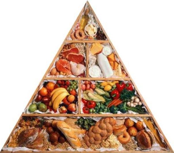 Что такое пирамида здорового питания (пищевая пирамида)?