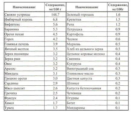 В каких продуктах содержится цинк