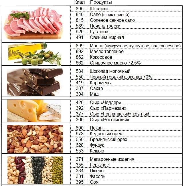 Питание для набора мышечной массы: правильное спортивное питание в домашних условиях | food and health