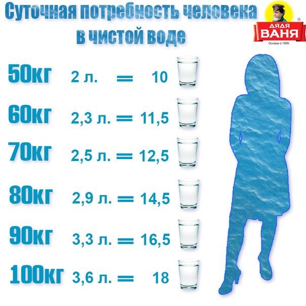 Сколько литров воды нужно выпивать в сутки: норма для взрослых и детей