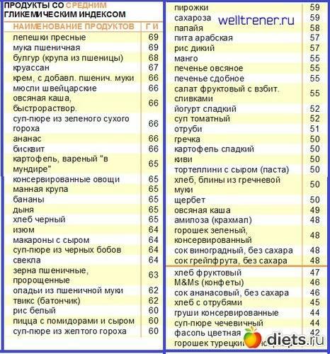 Мальтодекстрин- польза и вред пищевой добавки для набора веса