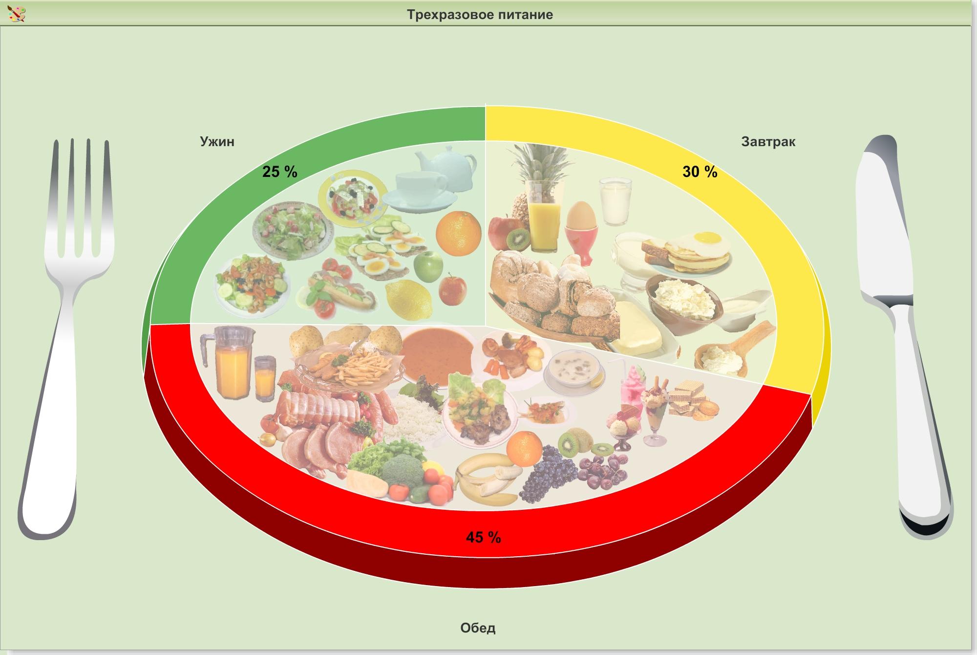 Что можно есть на обед при правильном питании - список продуктов