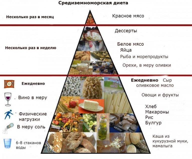 Средиземноморская диета в условиях россии: адаптированные рецепты для похудения, меню на день, 3 дня
