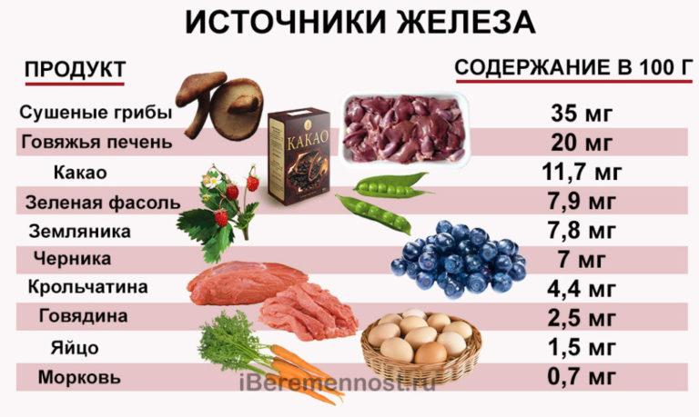 10 овощей и фруктов, повышающих гемоглобин в крови: какие продукты стоит включить в рацион, а какие могут понижать его уровень?