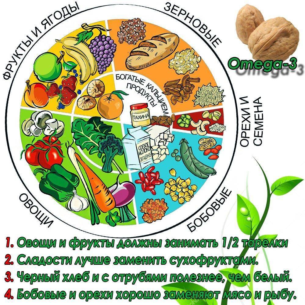 Вегетарианская диета: меню на неделю с рецептами