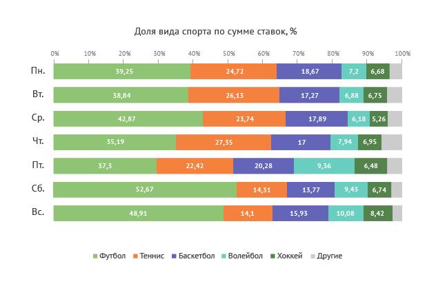 Рейтинг 10 самых популярных видов спорта в россии + забавная статистика по миру