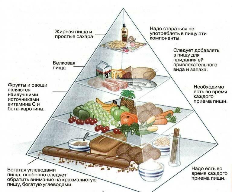 Продукты, понижающие сахар в крови быстро и эффективно в домашних условиях, таблица