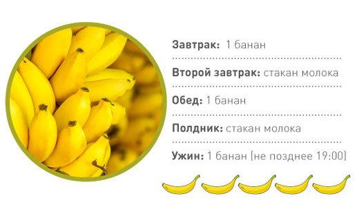Российские бананы: правда, что мы едим только кормовые?